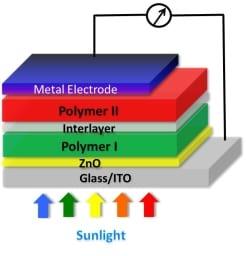 solar-panels-chart