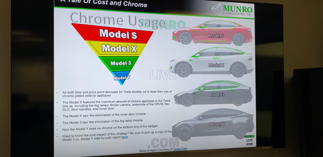 Model Y E31 Environmental Stewardship on the Exterior Trim, Door Modules, and Motor Bay