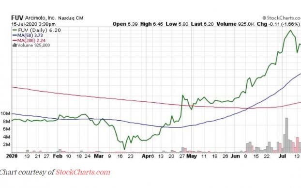 Arcimoto Stock Still Has Plenty More to Climb