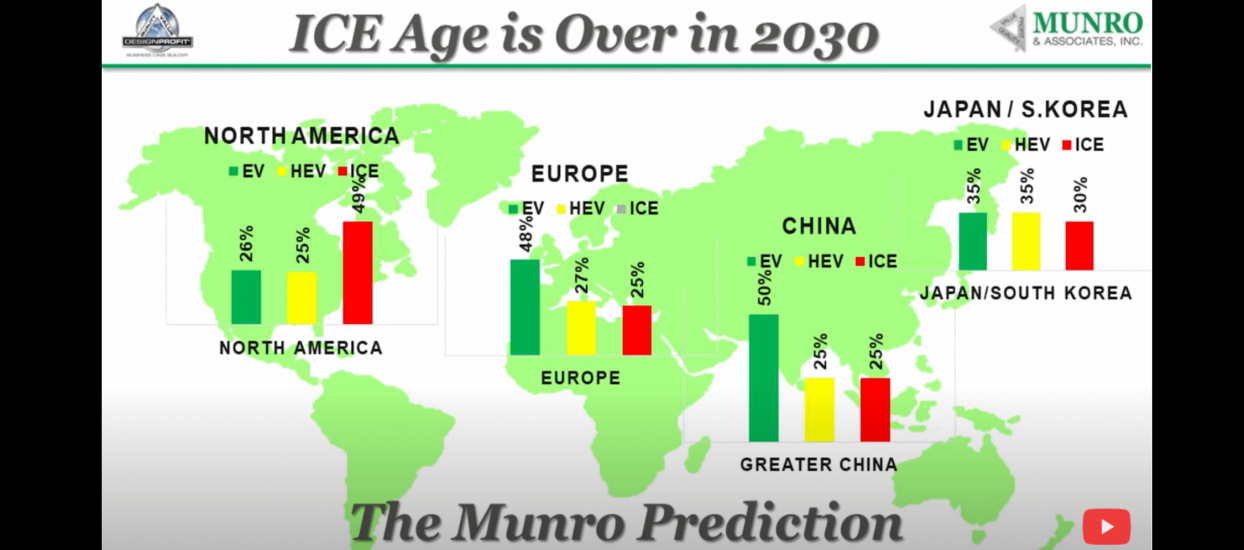 The ICE Age is over in 2030 Sandy Munro predicts in 2019